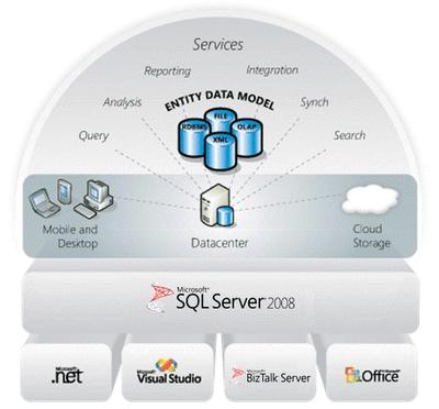 SQL Server Sürümleri